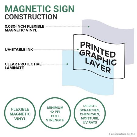 Magnetic Sign Construction